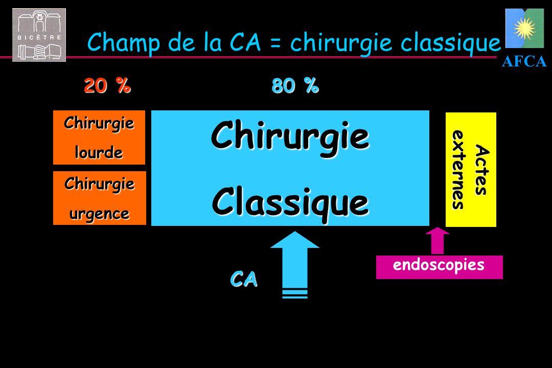 Chirurgie Classique Champ de la CA = chirurgie classique CA 20 % 80 %