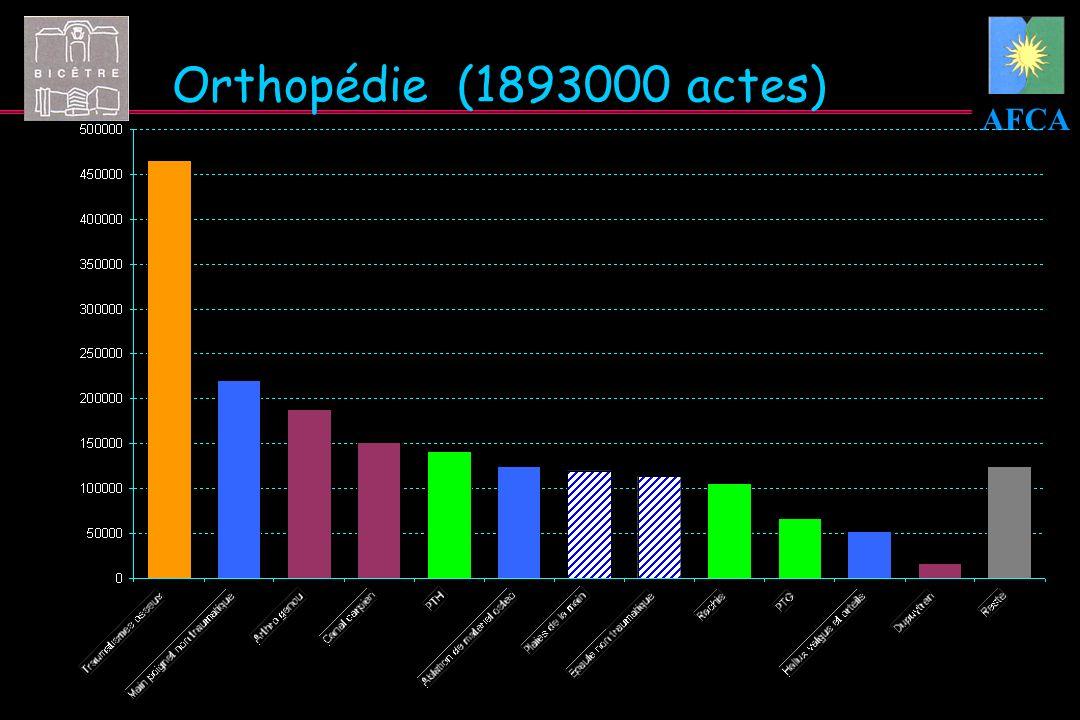 Orthopédie (1893000 actes)