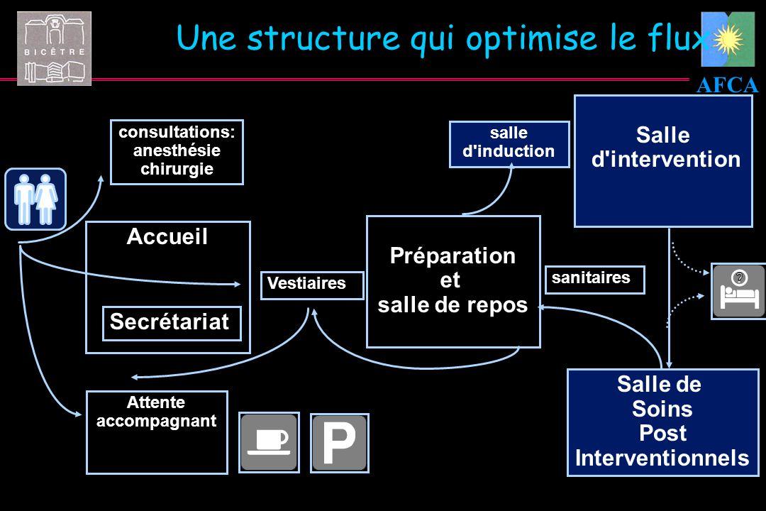 Une structure qui optimise le flux