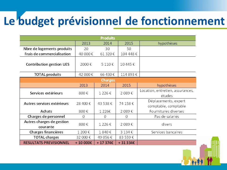Le budget prévisionnel de fonctionnement