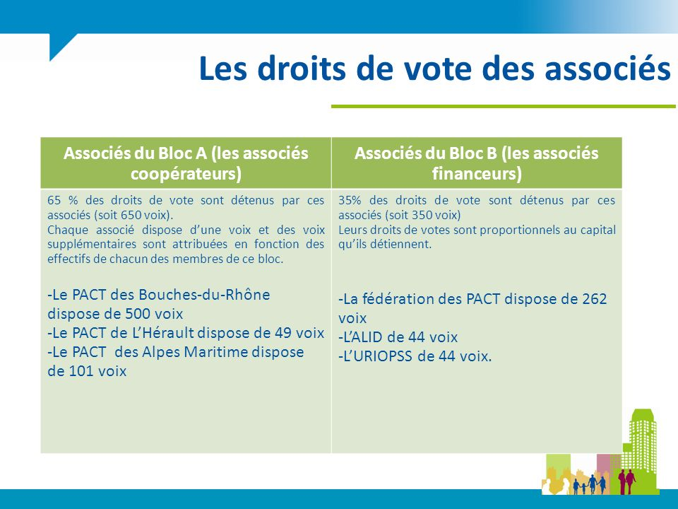 Les droits de vote des associés