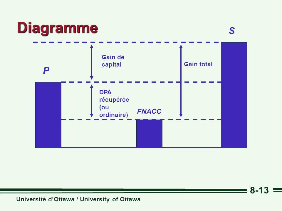 Diagramme S P FNACC Gain de capital Gain total