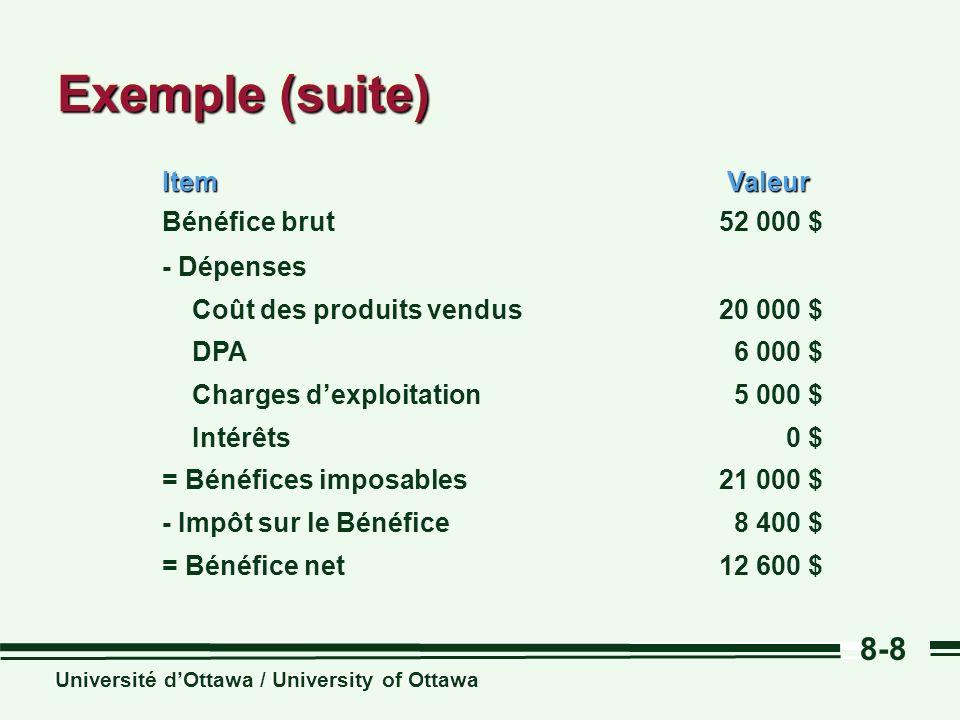 Exemple (suite) Item Valeur 52 000 $ Bénéfice brut 20 000 $