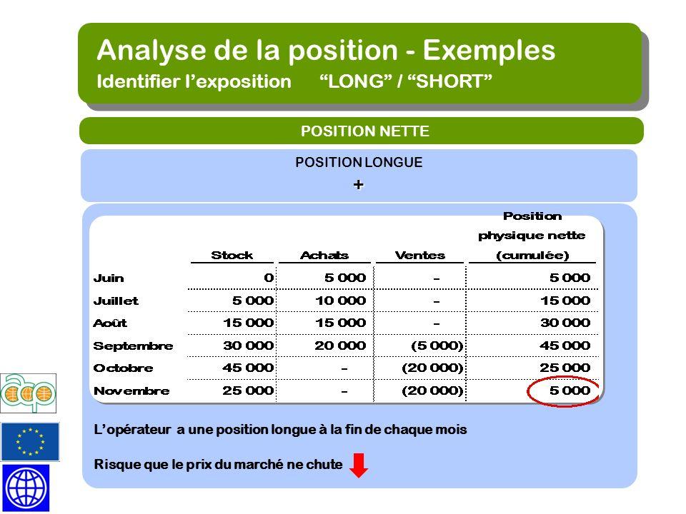 Analyse de la position - Exemples