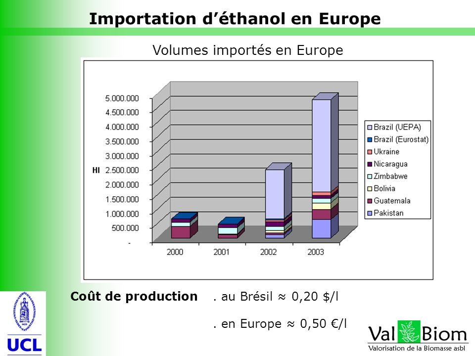 Importation d'éthanol en Europe