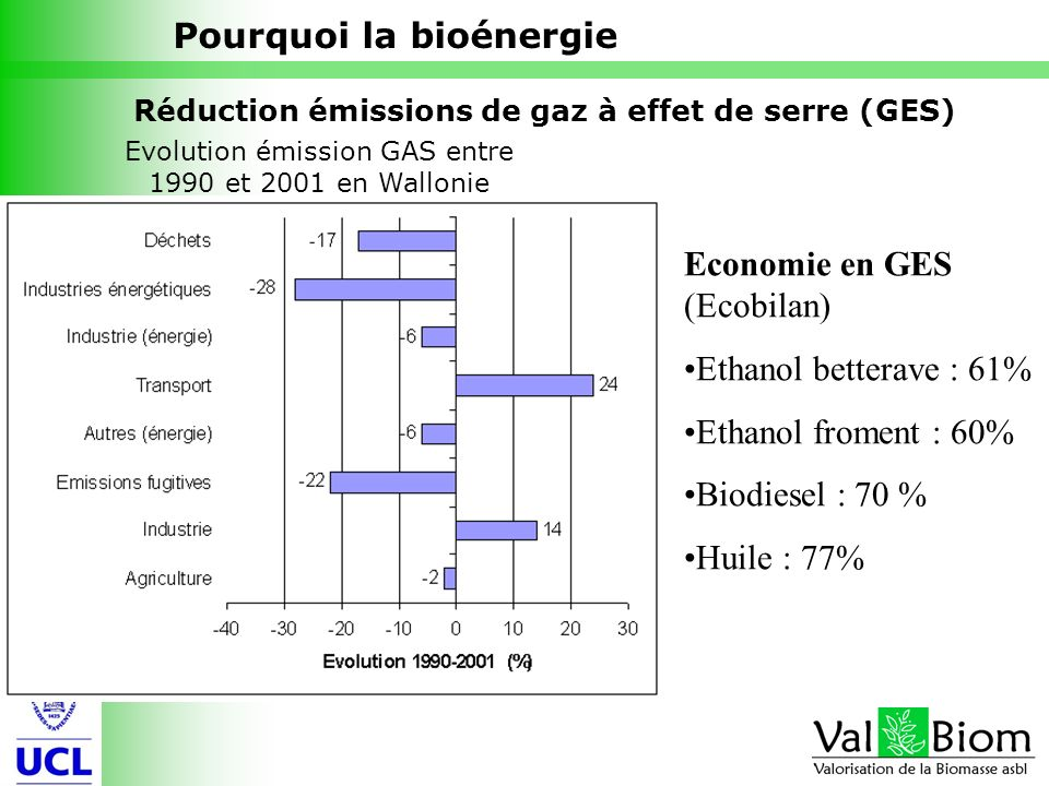 Evolution émission GAS entre 1990 et 2001 en Wallonie