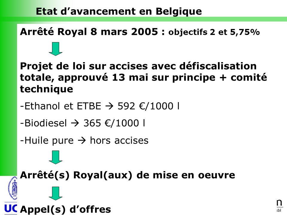 Etat d'avancement en Belgique