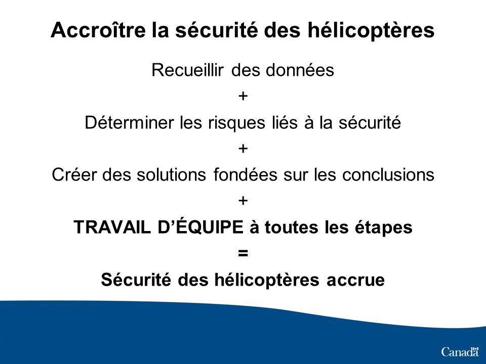 Accroître la sécurité des hélicoptères