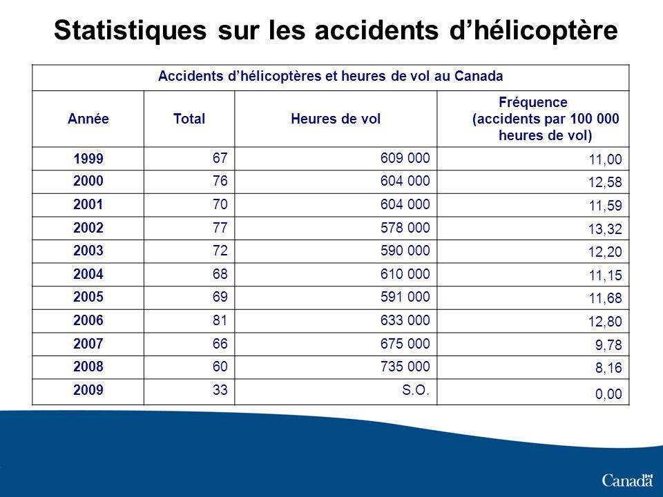 Statistiques sur les accidents d'hélicoptère