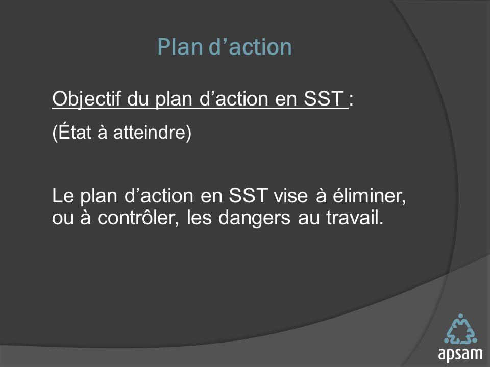 Plan d'action Objectif du plan d'action en SST : (État à atteindre)