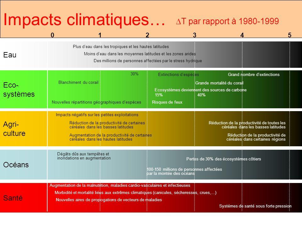 Impacts climatiques… DT par rapport à 1980-1999 Eau Eco- systèmes
