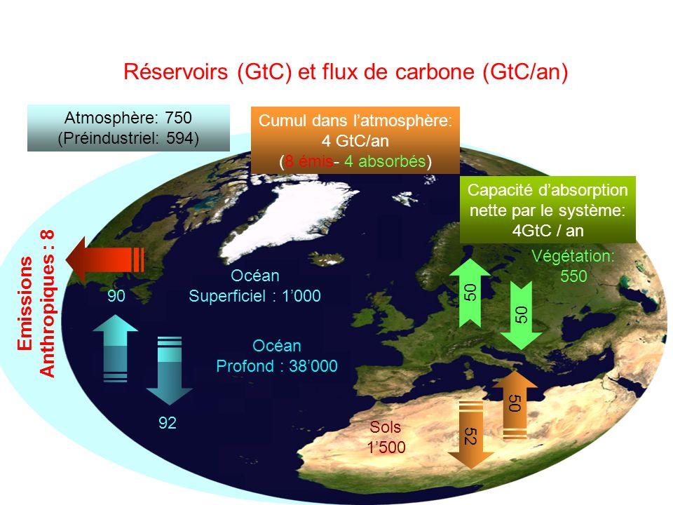 Réservoirs (GtC) et flux de carbone (GtC/an)