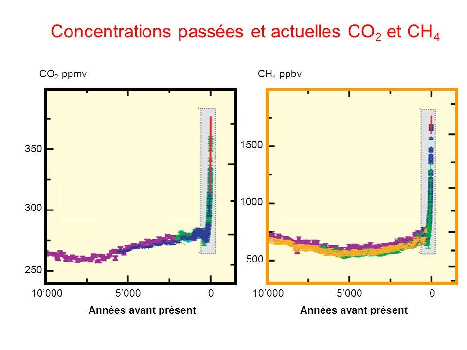 Concentrations passées et actuelles CO2 et CH4