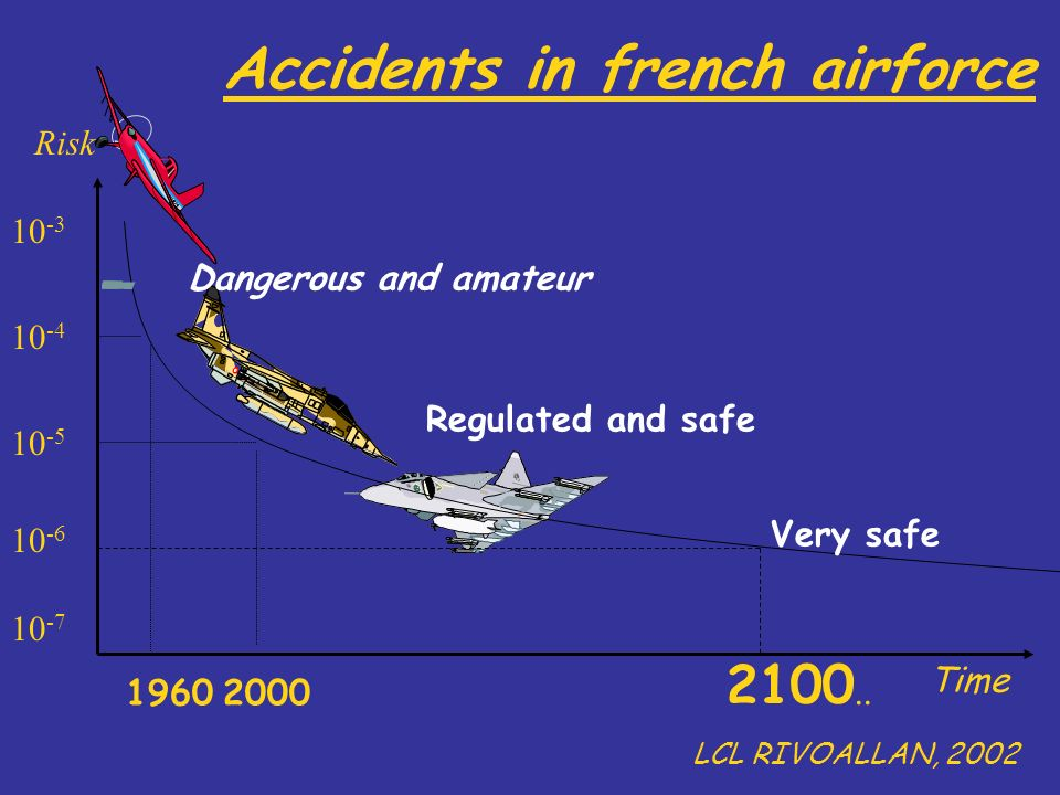 Accidents in french airforce