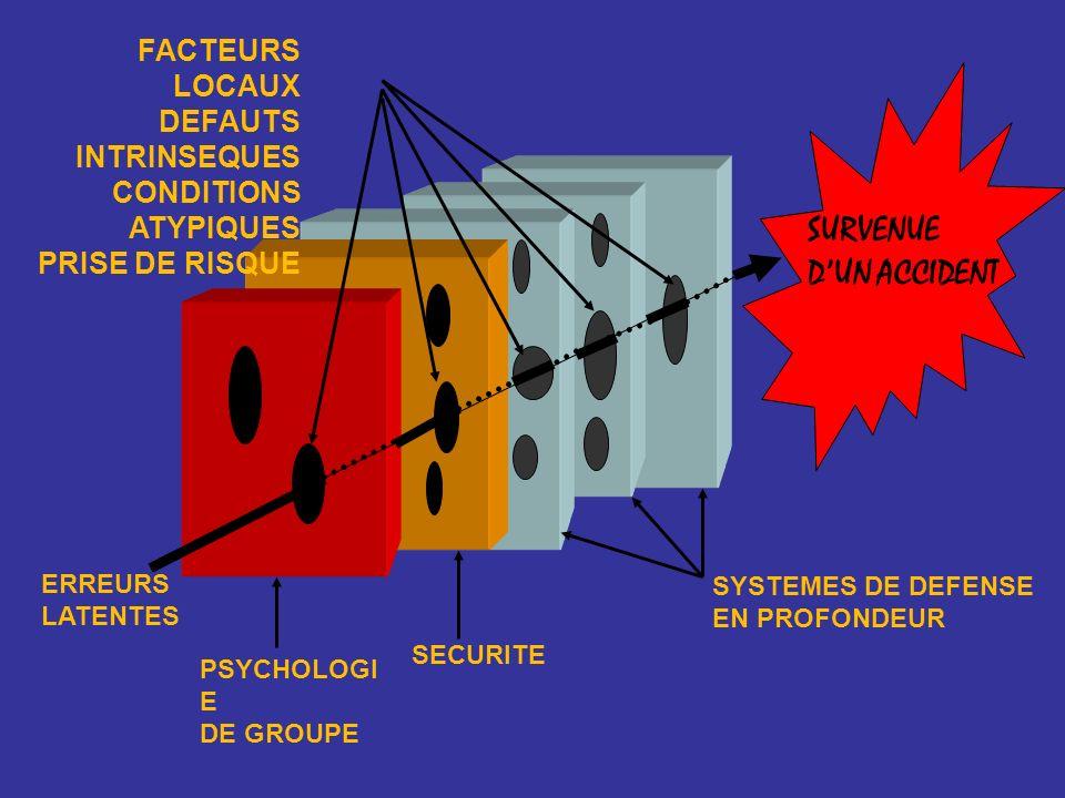 SURVENUE D'UN ACCIDENT FACTEURS LOCAUX DEFAUTS INTRINSEQUES