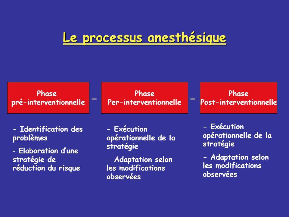 Le processus anesthésique