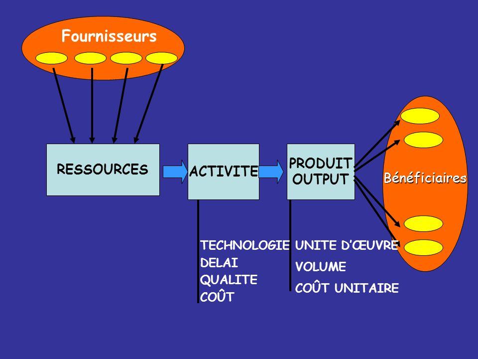 Fournisseurs PRODUIT RESSOURCES ACTIVITE OUTPUT Bénéficiaires