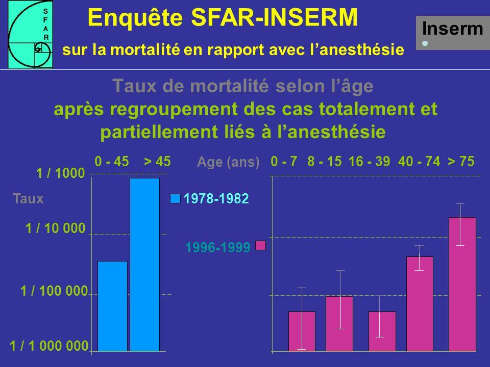 Enquête SFAR-INSERM Inserm