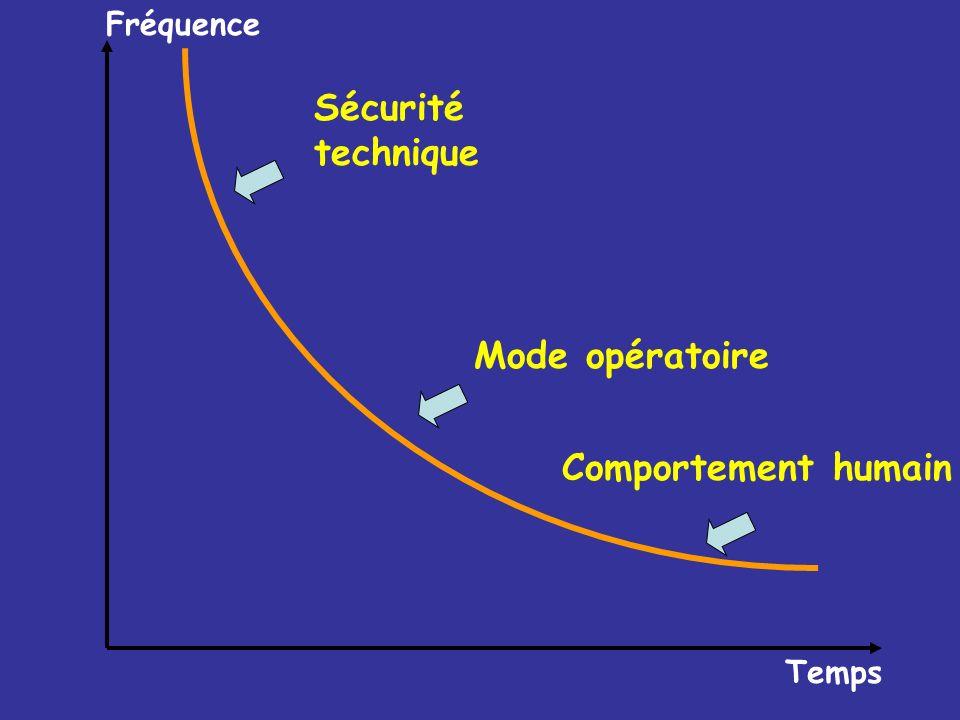 Fréquence Sécurité technique Mode opératoire Comportement humain Temps
