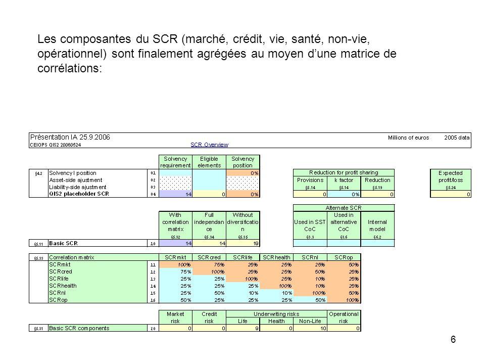 Les composantes du SCR (marché, crédit, vie, santé, non-vie, opérationnel) sont finalement agrégées au moyen d'une matrice de corrélations: