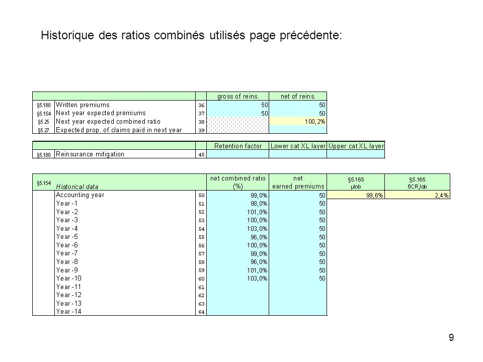 Historique des ratios combinés utilisés page précédente: