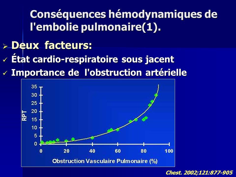 Conséquences hémodynamiques de l embolie pulmonaire(1).