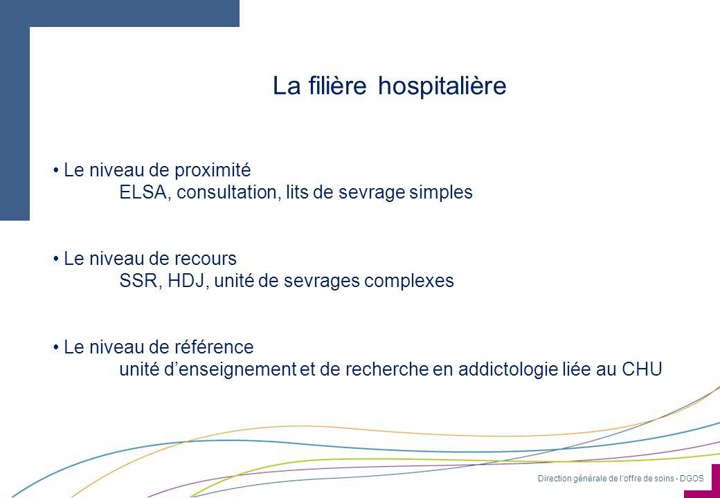 La filière hospitalière