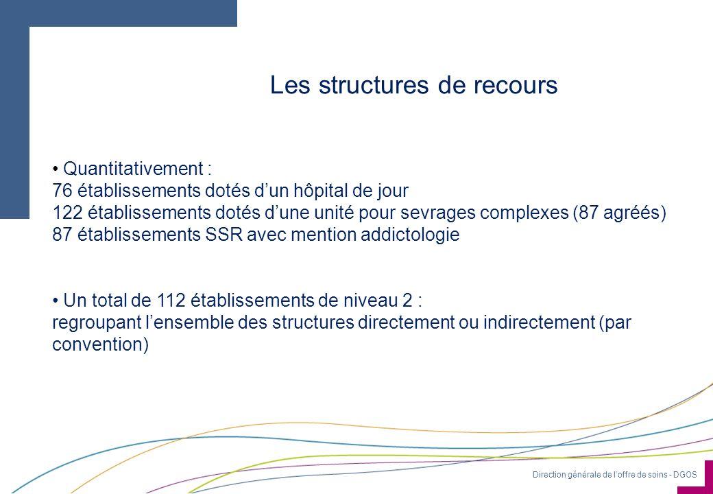 Les structures de recours