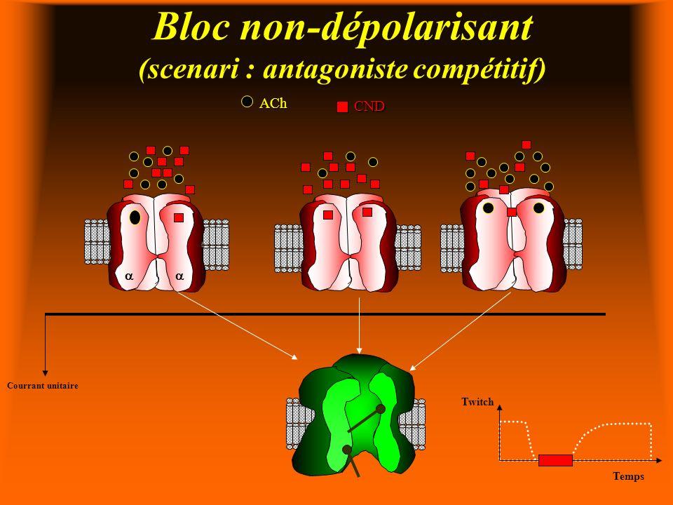 Bloc non-dépolarisant (scenari : antagoniste compétitif)