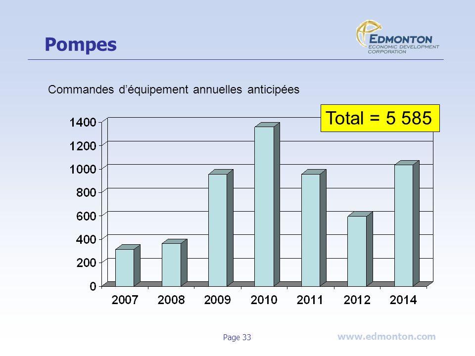 Pompes Commandes d'équipement annuelles anticipées Total = 5 585