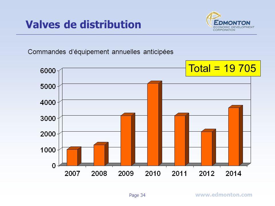 Valves de distribution