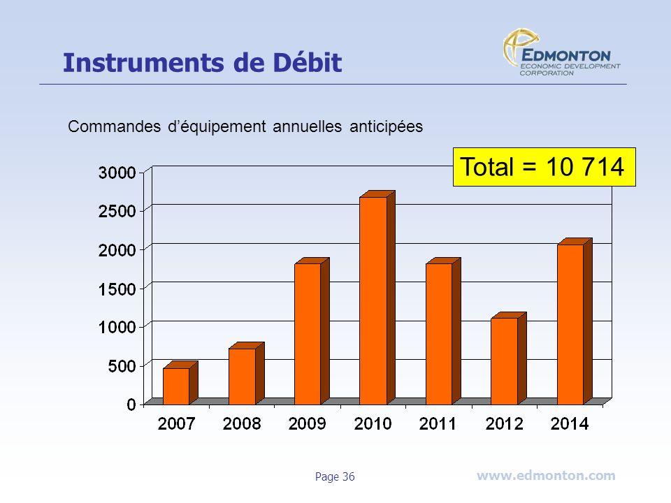 Instruments de Débit Total = 10 714