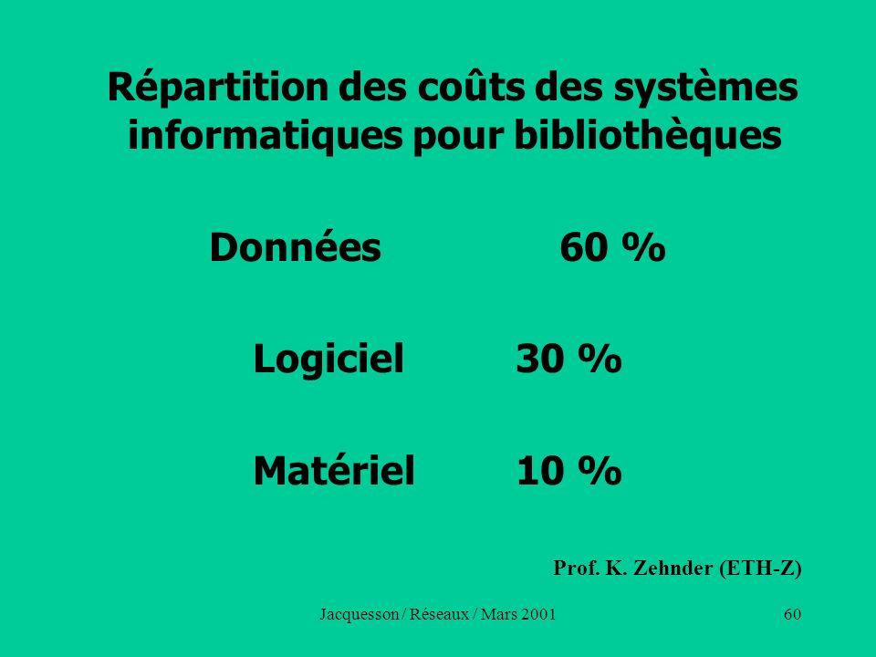 Données 60 % Logiciel 30 % Matériel 10 %