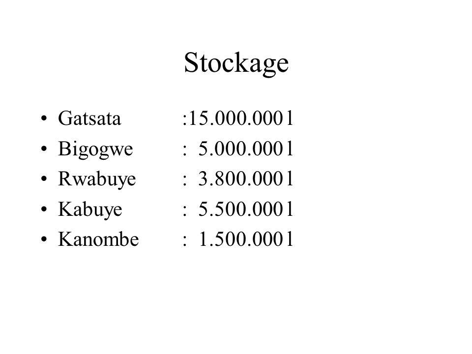 Stockage Gatsata :15.000.000 l Bigogwe : 5.000.000 l