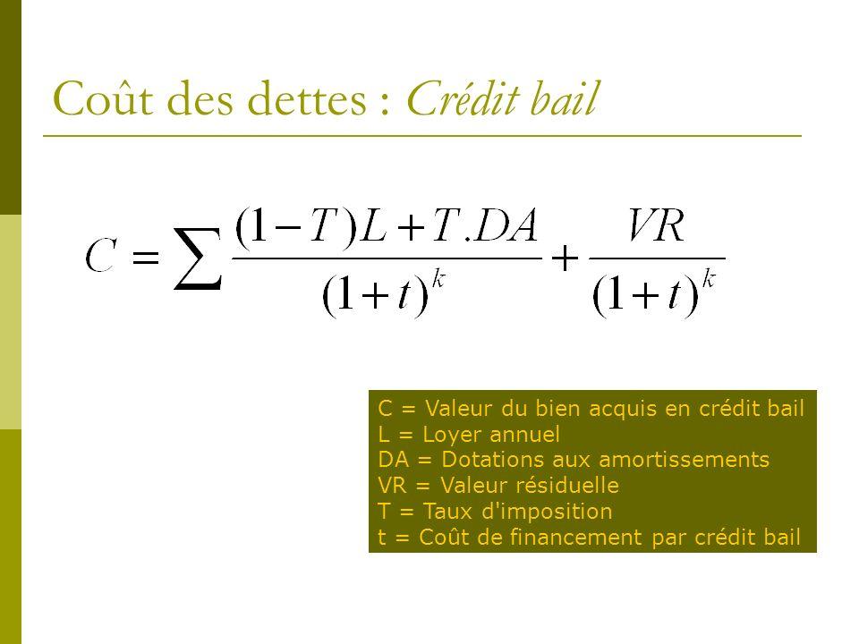 Coût des dettes : Crédit bail