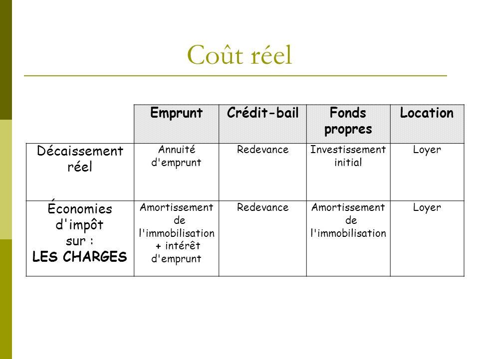 Coût réel Emprunt Crédit-bail Fonds propres Location Décaissement réel