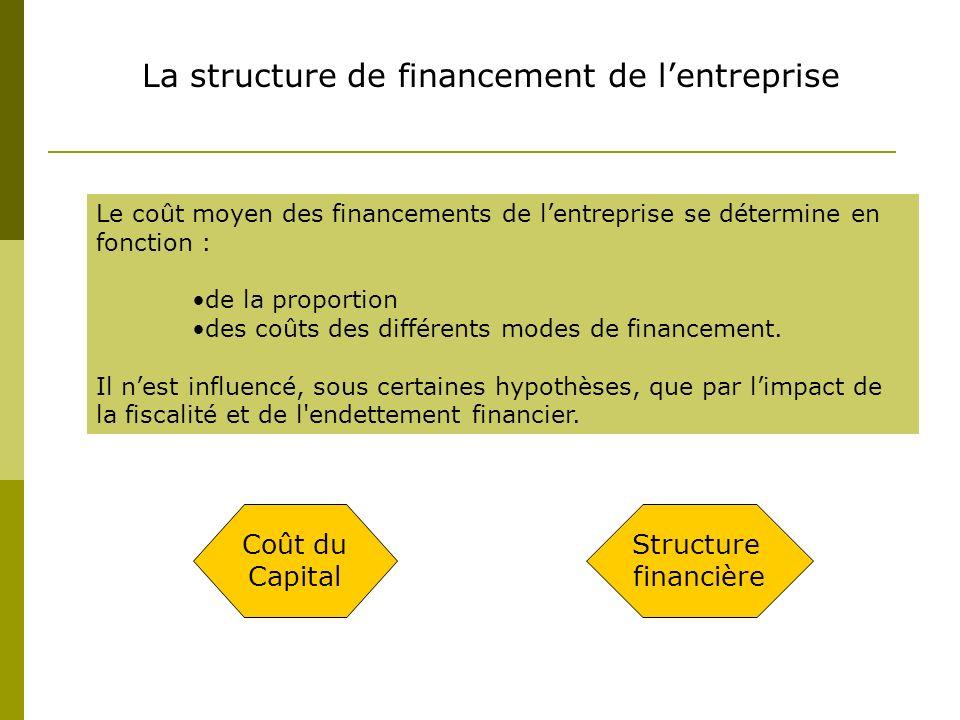 La structure de financement de l'entreprise