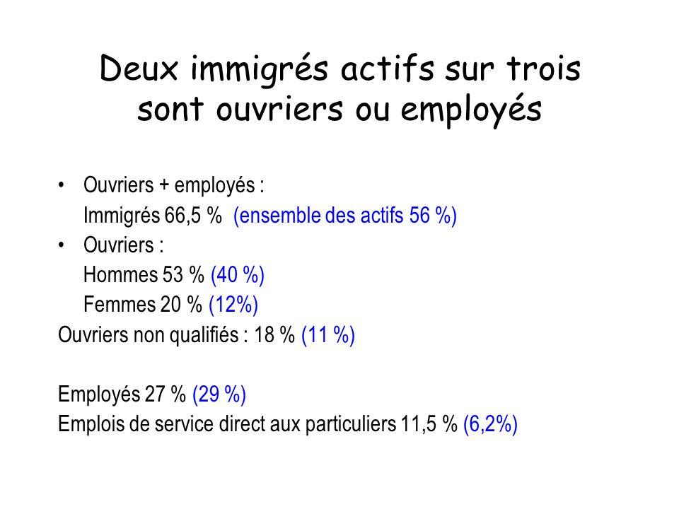 Deux immigrés actifs sur trois sont ouvriers ou employés