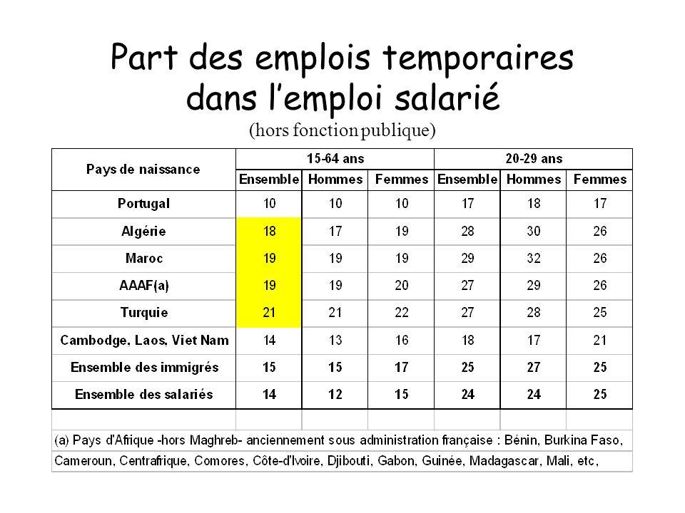 Part des emplois temporaires dans l'emploi salarié (hors fonction publique)