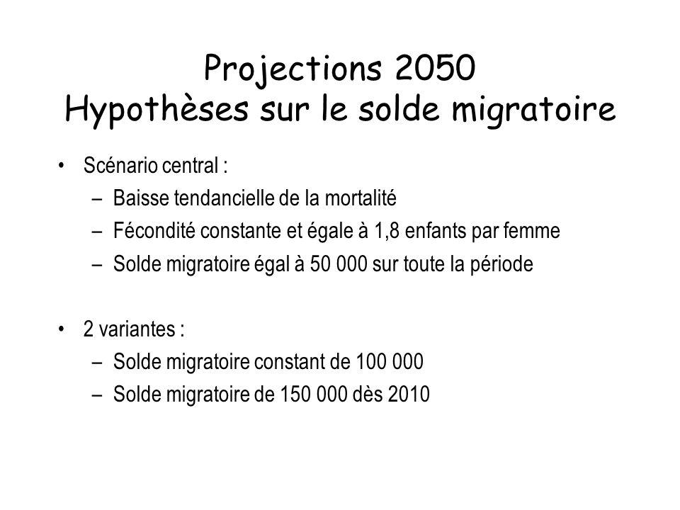 Projections 2050 Hypothèses sur le solde migratoire