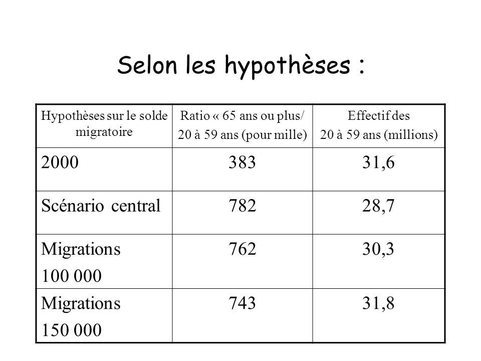 Hypothèses sur le solde migratoire