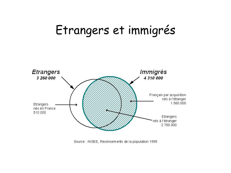 Etrangers et immigrés