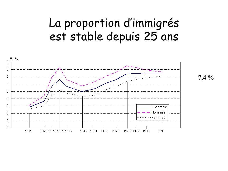 La proportion d'immigrés est stable depuis 25 ans