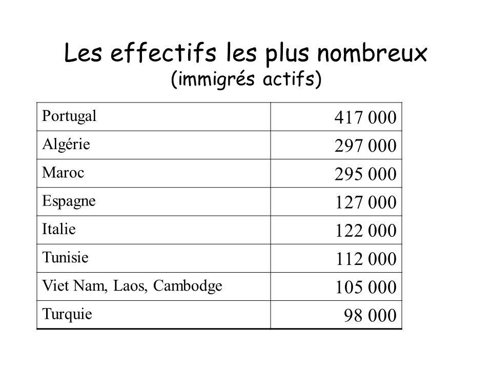Les effectifs les plus nombreux (immigrés actifs)