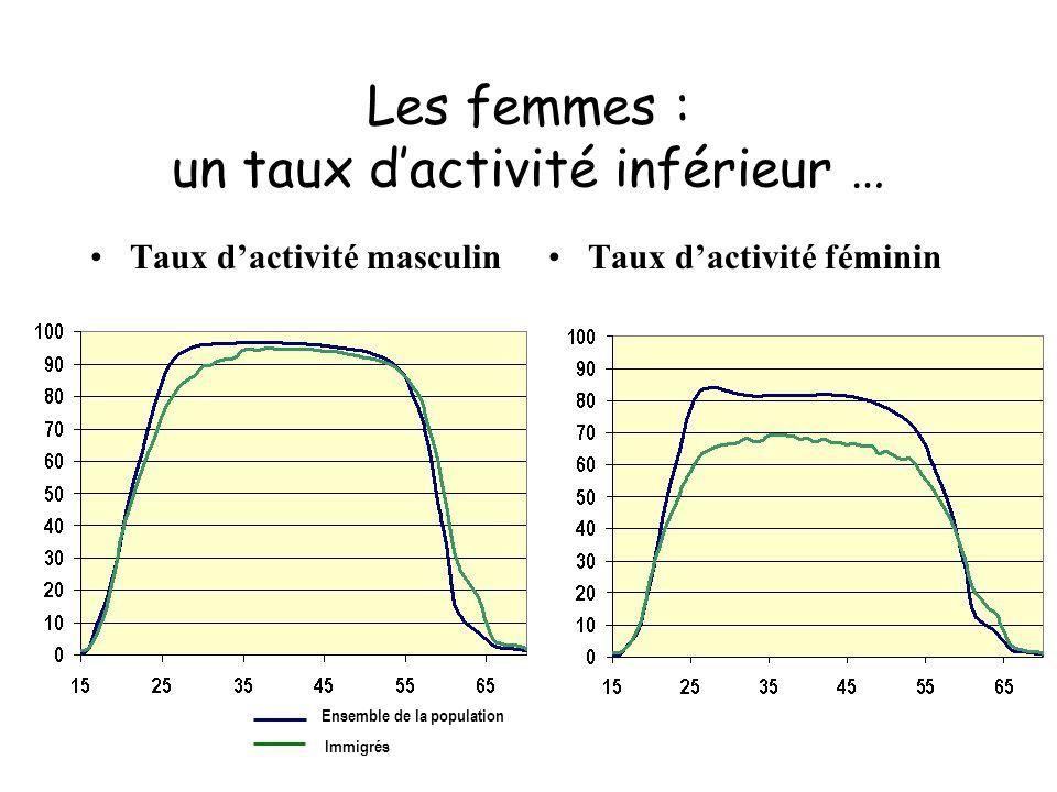 Les femmes : un taux d'activité inférieur …