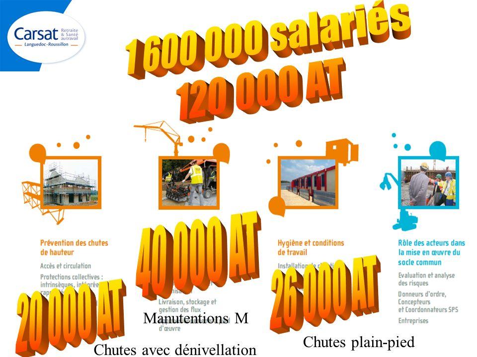 1 600 000 salariés 120 000 AT. 40 000 AT. 26 000 AT. 20 000 AT. Manutentions M. Chutes plain-pied.