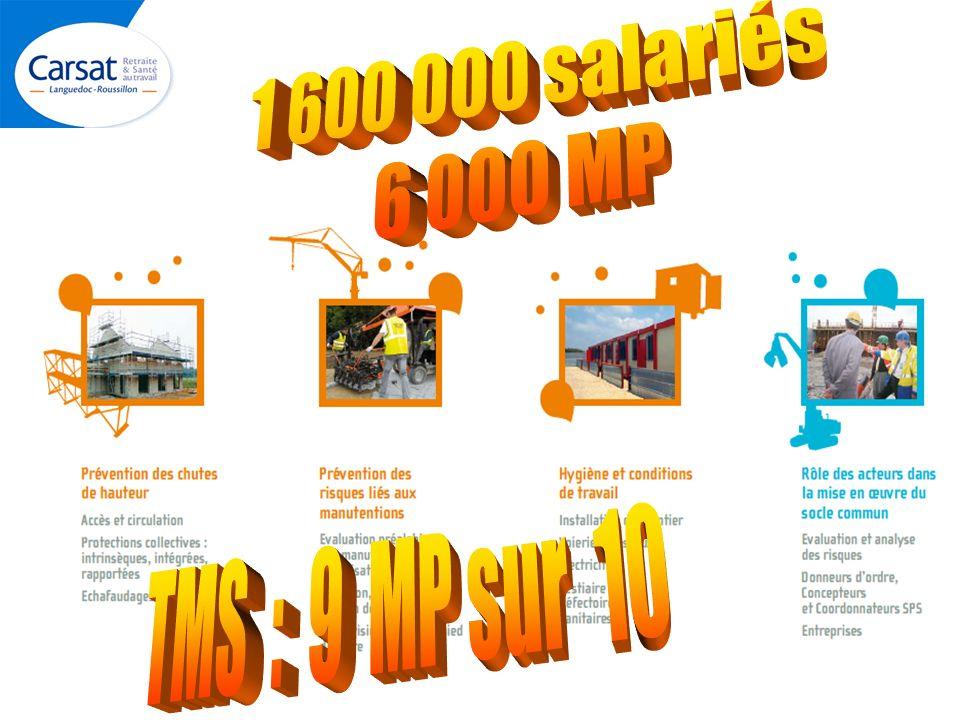 1 600 000 salariés 6 000 MP TMS : 9 MP sur 10