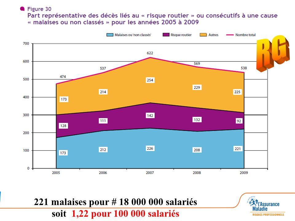 221 malaises pour # 18 000 000 salariés