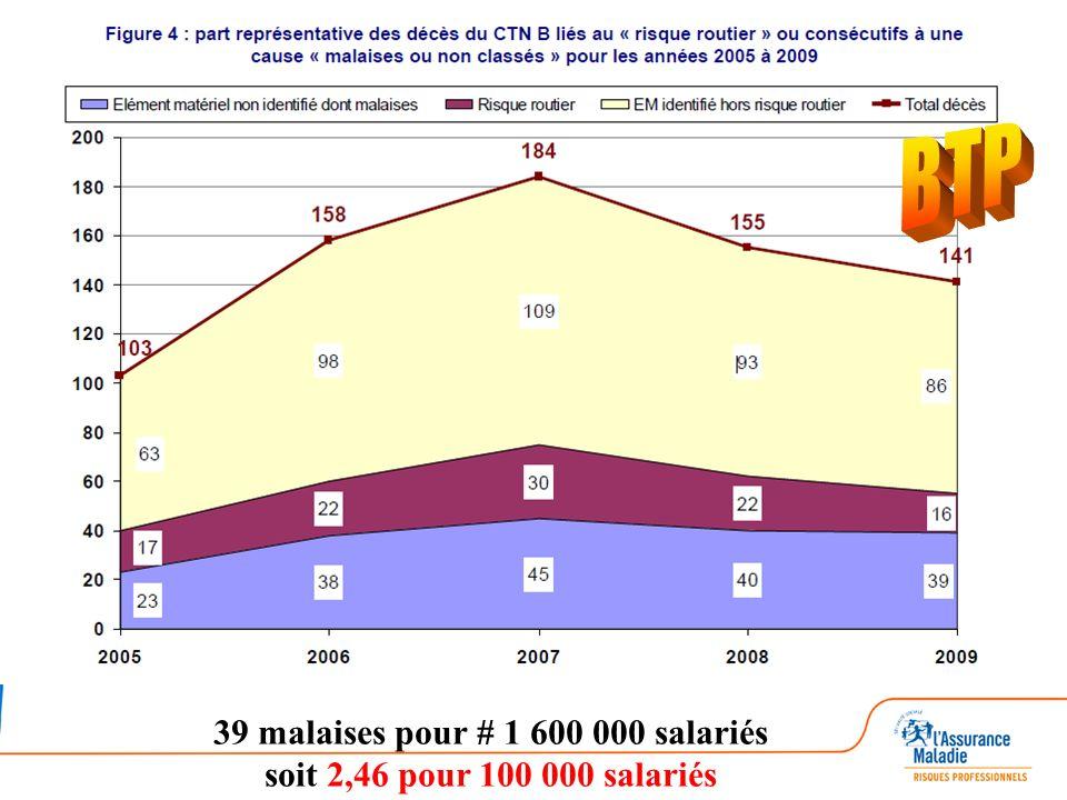 39 malaises pour # 1 600 000 salariés