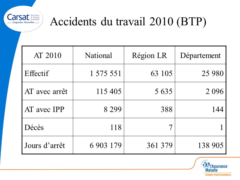 Accidents du travail 2010 (BTP)